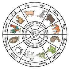 What Is Your Chinese Zodiac Sign