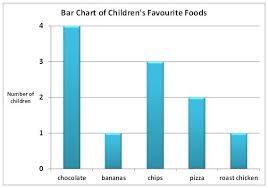 Foods We Like Worksheet Edplace