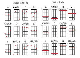 Basic Bass Chords Basic Guitar Chords Chart Beginner Chord Digital Print Of The Most 6