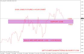 Trading Dow Jones Index Options Dow Jones Index Chart