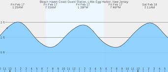 High Tide Chart Lbi Nj Beach Haven Coast Guard Station Little Egg Harbor Nj Tides