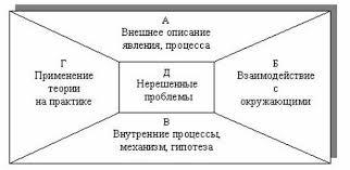 Реферат Применение схем конспектов на уроках химии com  Применение схем конспектов на уроках химии