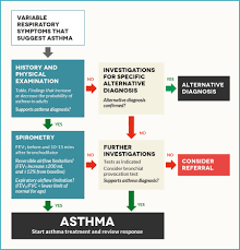 Asthma diagnosis as adult woman