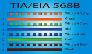 tia eia 568b wiring explore wiring diagram on the net • x cabling rj45 for lan setup eia tia 568b rj45 wiring scheme tia eia 568b wiring standard