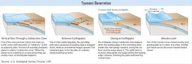 Earthquake definition, a series of vibrations induced in the earth's crust by the abrupt rupture and rebound of rocks in which elastic strain has been a sudden release of energy in the earth's crust or upper mantle, usually caused by movement along a fault plane or by volcanic activity and resulting in. Oregon Tsunami Information Clearinghouse Oregon Dept Of Geology Mineral Industries