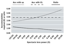 Vertex Distance Chart Optician