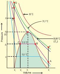 Liquefaction Of Gases And Critical Temperature Chemistry