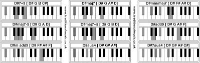 D Piano Chord Chart Piano Chords D 7 5 D Maj7 D Min Maj7 D Maj7 5 D Maj7