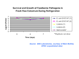 Milk Pasteurization Temperature Chart Raw Milk Myths Busted Food Safety News