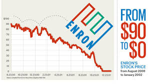 Enron Share Price Chart The Enron Collapse And The Theory Of Moral Muteness Mridul