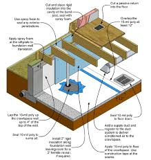How to Inspect and Correct a Vented Crawlspace - InterNACHI