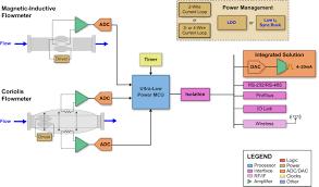 wide vin synchronous buck converter powers smart sensors this volumetric flow meter transmitter block diagram uses magnetic inductive and coriolis sensor transducers