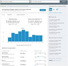 Engineering And Related Design Salary Per Month The Statistical Modeling System Powering Linkedin Salary