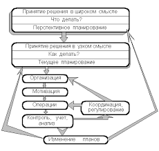 Реферат Принятие управленческих решений  В общем смысле процесс принятия решения состоит из общих функций управления которые объединяются в циклы управления рис 1