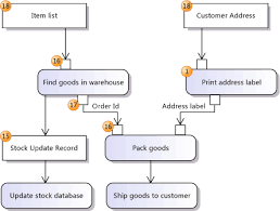 uml activity diagrams  referenceactivity diagram showing data flow