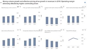 Pepsico Organizational Chart 2017 Pepsico Lower Margins Tax Benefits In 2018 Strong Organic