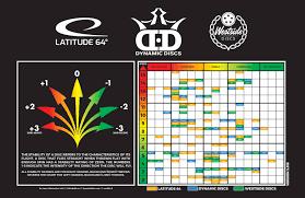Latitude 64 Chart Dynamic Discs Latitude 64 Westside Discs Combined Flight
