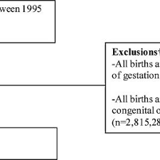 Stillbirth Rates By Week Chart Rates Of Stillbirth Per 1000 Births According To Maternal