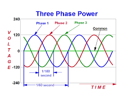 what you might want to know about electricity before you talk to graph of three phase 120 volt ac power