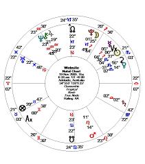 Health Astrology Chart Alice Portman Astrologer