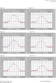 31201110 Hf Vhf Uhf All Mode Multi Band Transceiver Test