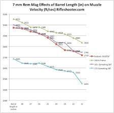 7mm Remington Magnum 7 Rem Mag Barrel Length Versus