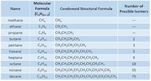 table 7 2 the first 10 straight chain alkanes