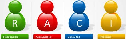 Understanding Responsibility Assignment Matrix Raci Matrix
