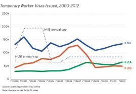 Immigration Facts Temporary Foreign Workers