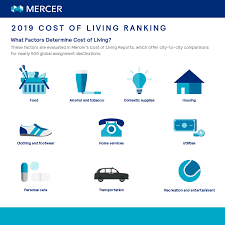 2018 Cost Of Living Chart Cost Of Living City Ranking Mercer