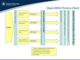 Ojeu Process Chart Project Management Paul Aden Uk Time Line Initial