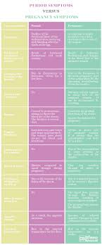 Difference Between Pms And Pregnancy Symptoms Chart Difference Between Period And Pregnancy Symptoms