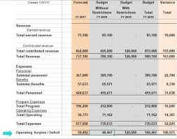 Budgeting For Restrictions Nonprofit Finance Fund