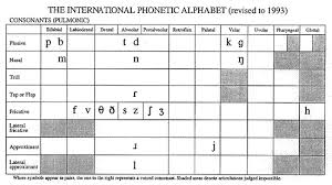 This page presents the ascii phonetic alphabet for english pronunciation. Linguistics 001 Pronunciation Of English