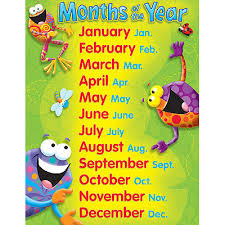 Frog Tastic Frogs Months Of The Year School Poster