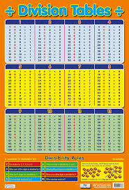 Divisibility Rules Chart For Kids Division Tables From 1 12 Wall Poster Chart Divisibility Rules Educational School Numeracy Wall Chart Poster