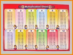 12 multiplication table - Hatch.urbanskript.co