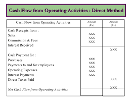 Cash Flows From Operating Activities Cash Flow Statement Under Direct And Indirect Method Kullabs Com