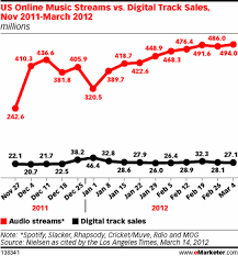 track sales online digital the mighty mouse power of streaming music streams vs