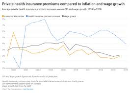 premium rises relative to wages growth private health insurance coverage