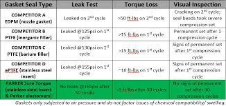 Viton Gasket Torque Chart Why Your Gaskets May Be Non Compliant Sealing And