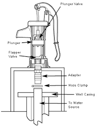 shallow well hand water pump shallow wiring diagram, schematic Water Well Pump Wiring Diagram deep well jet pump parts also pitcher pump installation diagram as well treadle pump design optimization water well pump saver wiring diagrams