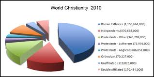 Authentic Christianity  Fundamental  essential  Christian Doctrines