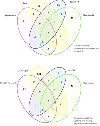 Venn Diagram A Or B A Intersection Of Diagnostic Criteria Venn Diagram B