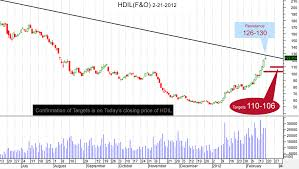 Daily Share Market Tips Newsletter With Chart Fro Hdil