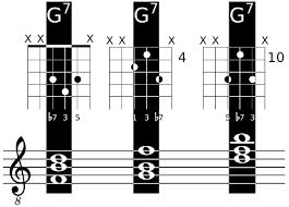 User Guitar Chord Chart Align Fret Diagram With Chord