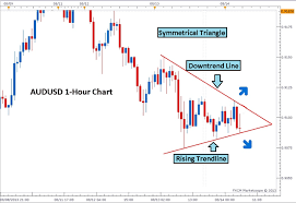 How To Trade Triangle Chart Patterns Forex Patterns