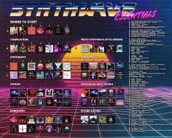 I Made An Outrun Synthwave Retrowave Essential Album Chart