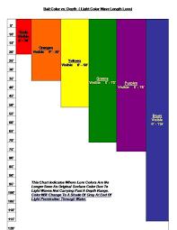 43 Inquisitive Lead Line Trolling Depth Chart