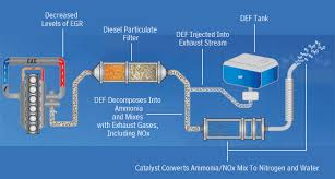 chrysler diesel exhaust fluid system previews nox reduction urea scr process diagram